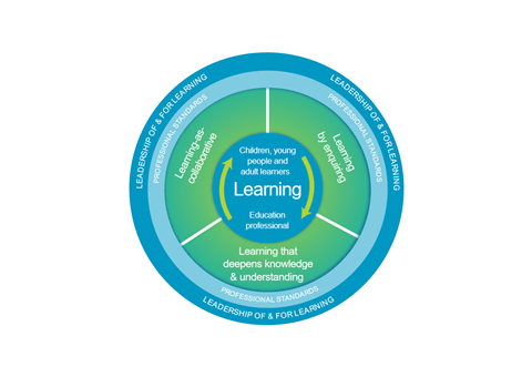 National model of Professional Learning Diagram