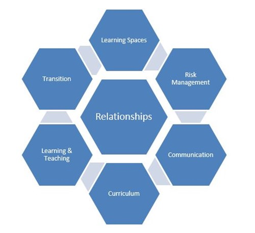 Relationships diagram
